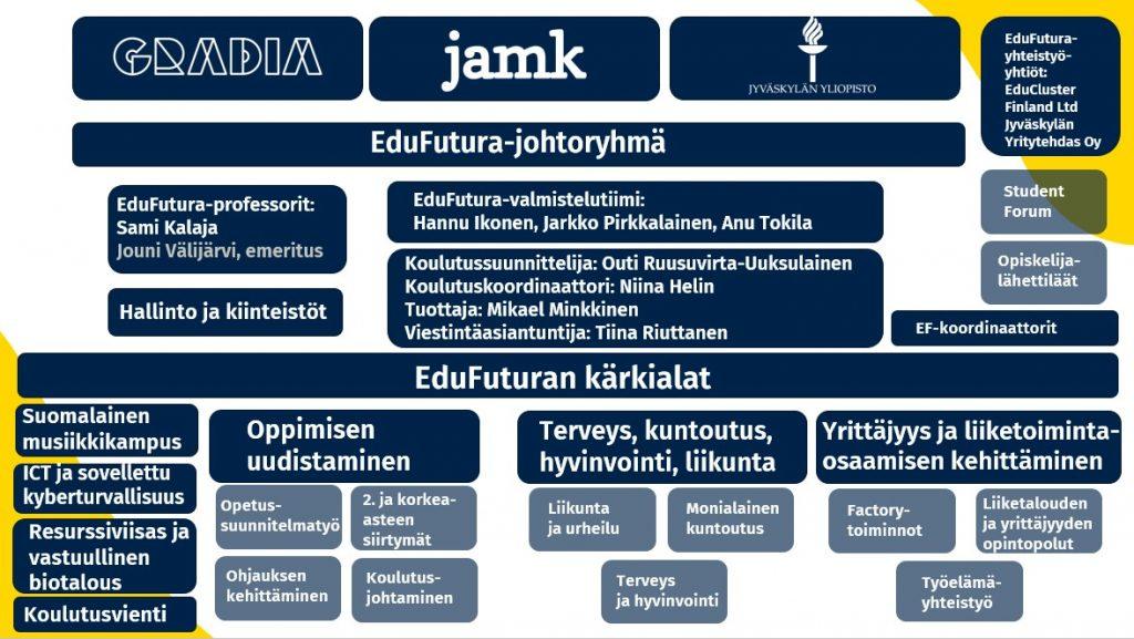EduFutura organisaatiokaavio