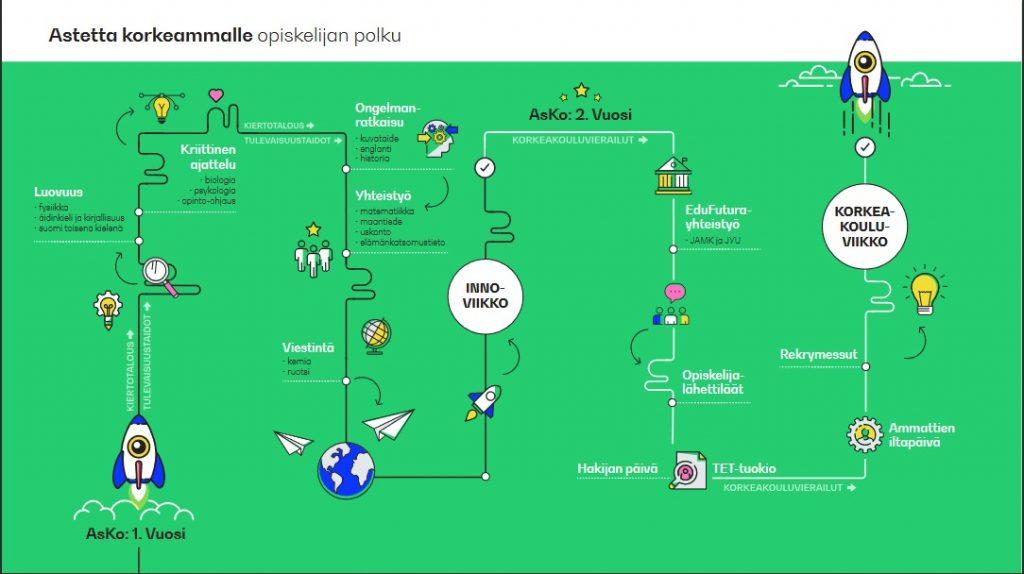 Kaavio miten opiskelija etenee Inno- ja korkeakouluviikolla.