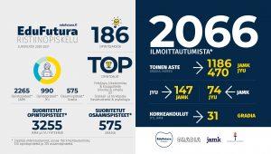 Infograafi lukuvuosi 2020-2021 ilmoittautumis- ja opintosuoritustilastoista.